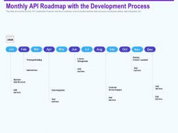 Monthly Api Roadmap With The Development Process Prototype Ppt Shows