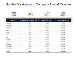Monthly Breakdown Of Company Annual Revenue