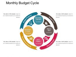 Monthly Budget Cycle