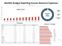 Monthly Budget Depicting Human Resource Expenses