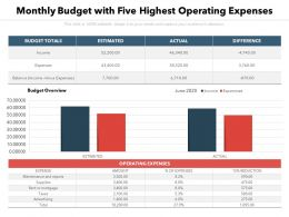 Monthly Budget With Five Highest Operating Expenses