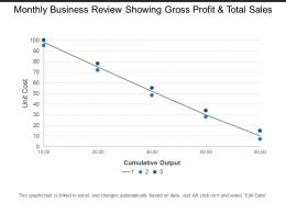 Monthly Business Review Showing Gross Profit And Total Sales