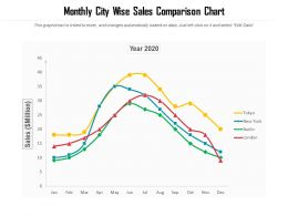 Monthly City Wise Sales Comparison Chart