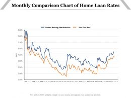 Monthly Comparison Chart Of Home Loan Rates