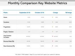 Monthly Comparison Key Website Metrics