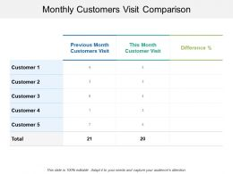 Monthly Customers Visit Comparison