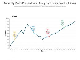 Monthly Data Presentation Graph Of Daily Product Sales