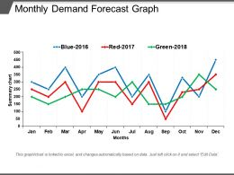 Monthly Demand Forecast Graph PPT Slides