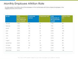Monthly Employee Attrition Rate Increase Employee Churn Rate It Industry Ppt Grid