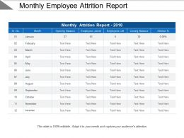 Monthly Employee Attrition Report