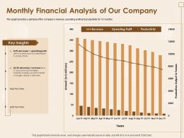 Monthly Financial Analysis Of Our Company Jan To Dec 19 Ppt Powerpoint Presentation
