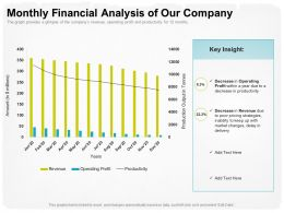Monthly Financial Analysis Of Our Company To Poor Ppt Powerpoint Presentation Portfolio Clipart