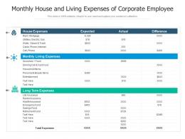 Monthly House And Living Expenses Of Corporate Employee