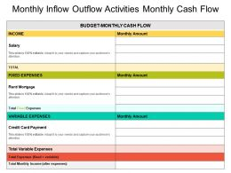 Monthly Inflow Outflow Activities Monthly Cash Flow