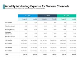 Monthly Marketing Expense For Various Channels