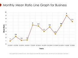 Monthly Mean Ratio Line Graph For Business