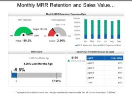 Monthly Mrr Retention And Sales Value Productivity Dashboard
