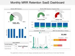 Monthly Mrr Retention Saas Dashboard