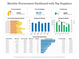 Monthly Procurement Dashboard With Top Suppliers