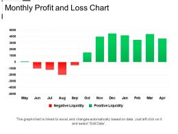 Monthly Profit And Loss Chart Example Of Ppt