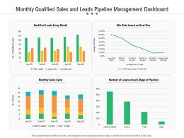 Monthly Qualified Sales And Leads Pipeline Management Dashboard