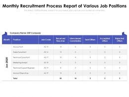 Monthly Recruitment Process Report Of Various Job Positions