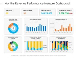 Monthly Revenue Performance Measure Dashboard