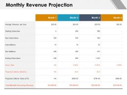 Monthly Revenue Projection Projected Lifetime Ppt Powerpoint Presentation File