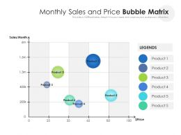 Monthly Sales And Price Bubble Matrix