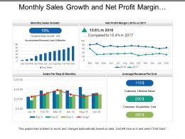 Monthly Sales Growth And Net Profit Margin Dashboard