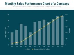 Monthly Sales Performance Chart Of A Company