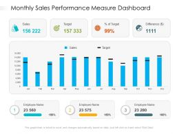 Monthly Sales Performance Measure Dashboard