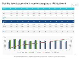 Monthly Sales Revenue Performance Management KPI Dashboard