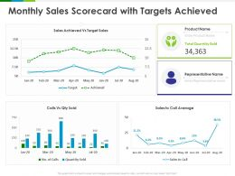 Monthly Sales Scorecard With Targets Achieved Average Ppt Powerpoint Presentation File Diagrams