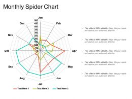 Monthly Spider Chart