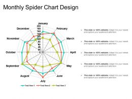 Monthly Spider Chart Design