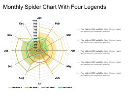Monthly Spider Chart With Four Legends
