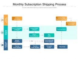 Monthly Subscription Shipping Process