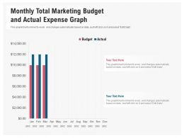 Monthly Total Marketing Budget And Actual Expense Graph