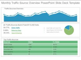 Monthly Traffic Source Overview Powerpoint Slide Deck Template