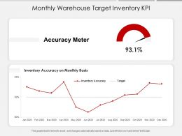 Monthly Warehouse Target Inventory KPI
