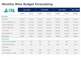 Monthly Wise Budget Forecasting Management Ppt Powerpoint Presentation Gallery Background