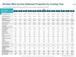 Monthly Wise Income Statement Projection For Coming Year Gross Profit Ppt Tips