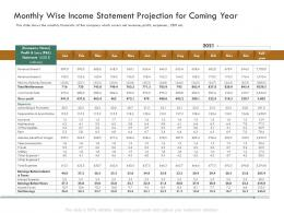 Monthly Wise Income Statement Projection For Coming Year Raise Funding Bridge Funding Ppt Grid