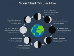 Moon Chart Circular Flow