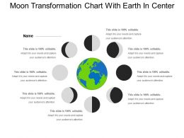 Moon Transformation Chart With Earth In Center