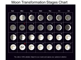 Moon Transformation Stages Chart