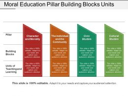 Moral Education Pillar Building Blocks Units