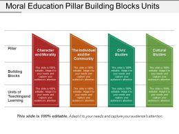 Moral Education Pillar Building Blocks Units