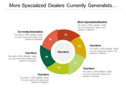 More Specialized Dealers Currently Generalists Selling Team Cultural Change